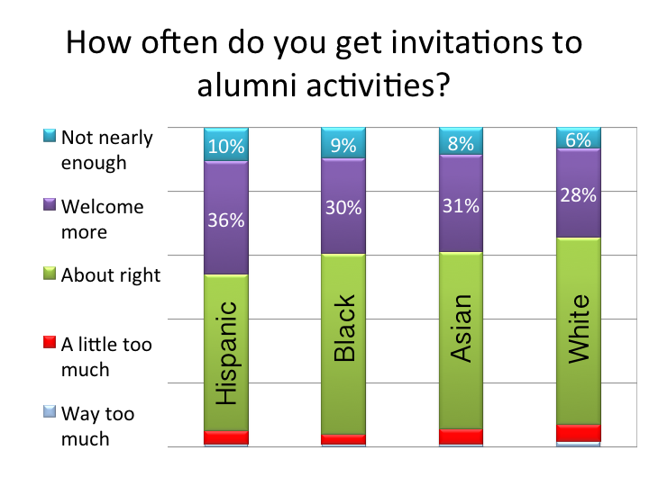 invitations to alumni activities